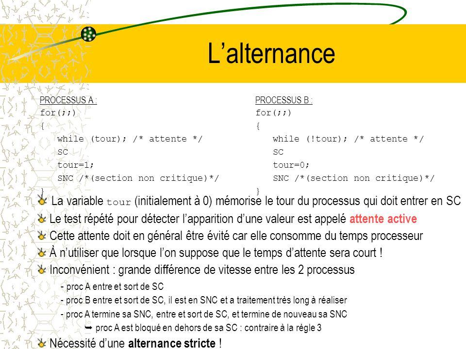 Variables de verrouillage Moyen logiciel Considère une variable booléenne (le verrou) partagée (0 la SC est libre, 1 un processus est en SC) Un proces