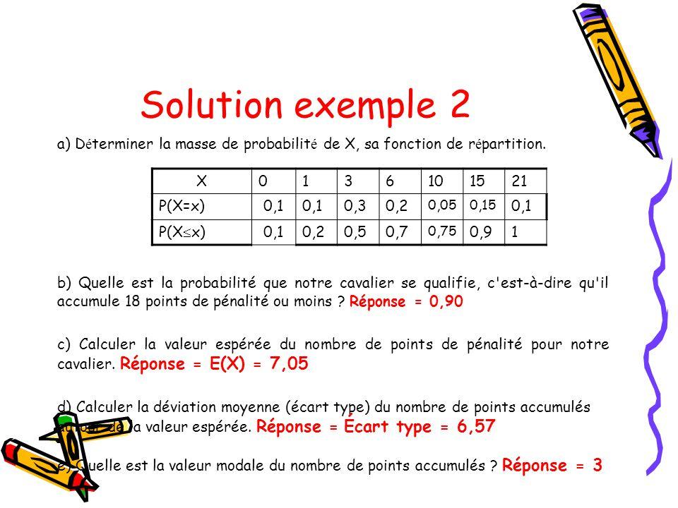 Solution exemple 2 a) D é terminer la masse de probabilit é de X, sa fonction de r é partition. X0136101521 P(X=x)0,1 0,30,2 0,050,15 0,1 P(X  x)0,10
