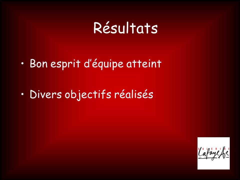 Résultats •Bon esprit d'équipe atteint •Divers objectifs réalisés