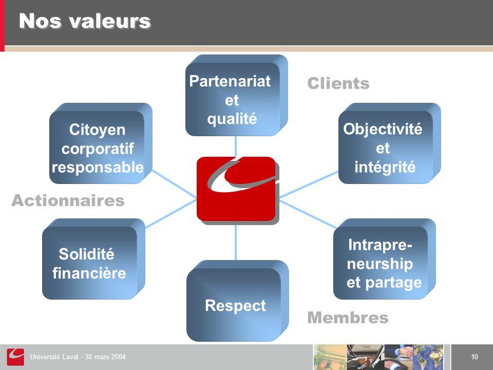 Université Laval - 30 mars 200410 Nos valeurs Objectivité et intégrité Intrapre- neurship et partage Solidité financière Partenariat et qualité Respect Citoyen corporatif responsable Clients Membres Actionnaires
