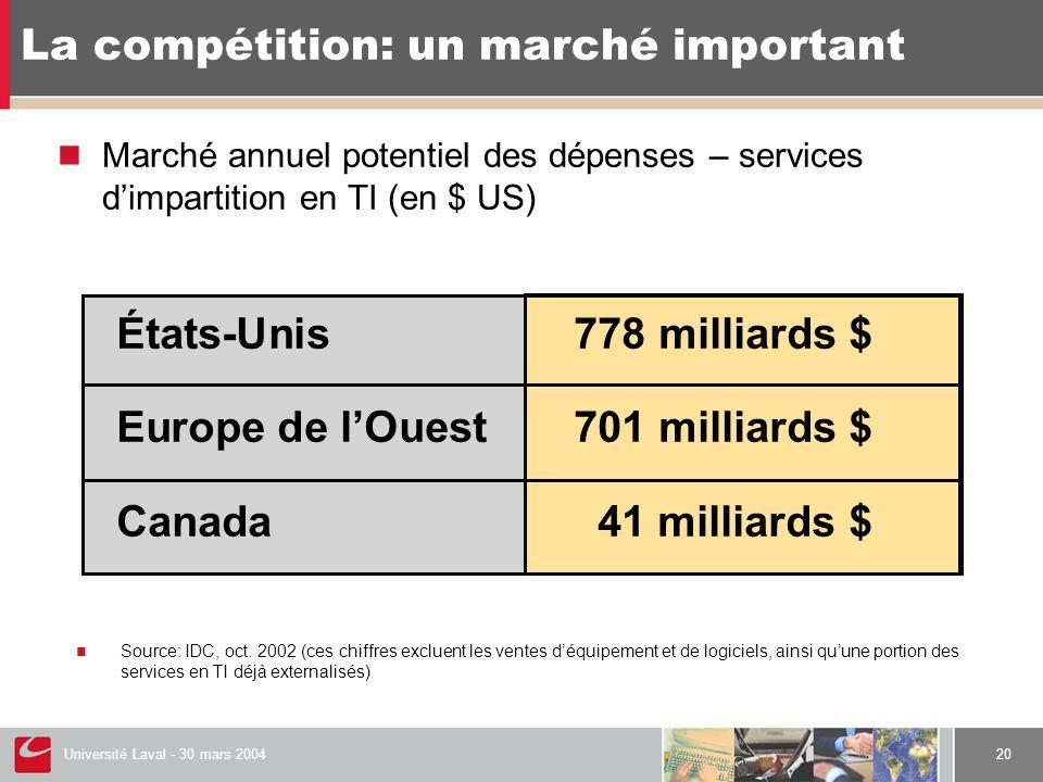 Université Laval - 30 mars 200420 La compétition: un marché important  Marché annuel potentiel des dépenses – services d'impartition en TI (en $ US) États-Unis778 milliards $ Europe de l'Ouest701 milliards $ Canada41 milliards $  Source: IDC, oct.