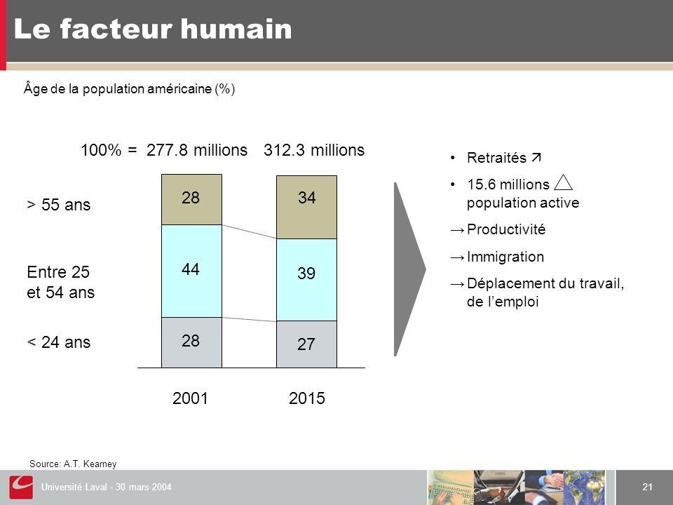 Université Laval - 30 mars 200421 Le facteur humain Âge de la population américaine (%) > 55 ans Entre 25 et 54 ans < 24 ans 100% = 277.8 millions 312