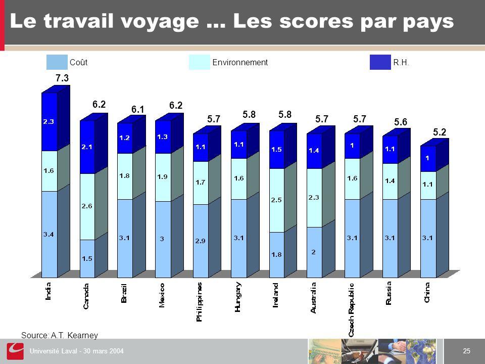 Université Laval - 30 mars 200425 Le travail voyage … Les scores par pays Source: A.T. Kearney CoûtEnvironnementR.H. 7.3 6.2 6.1 6.2 5.7 5.8 5.7 5.6 5