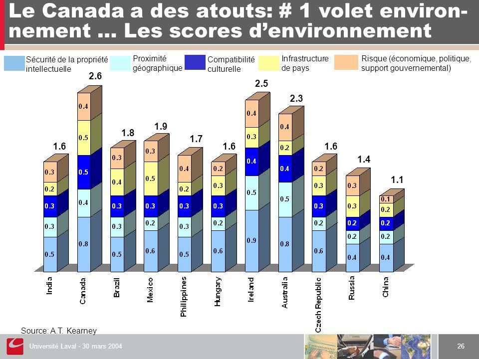 Université Laval - 30 mars 200426 Le Canada a des atouts: # 1 volet environ- nement … Les scores d'environnement Source: A.T. Kearney Compatibilité cu