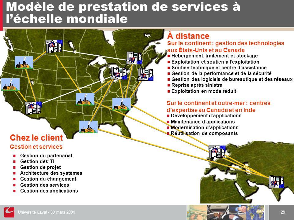 Université Laval - 30 mars 200429 Modèle de prestation de services à l'échelle mondiale Chez le client Gestion et services Sur le continent : gestion