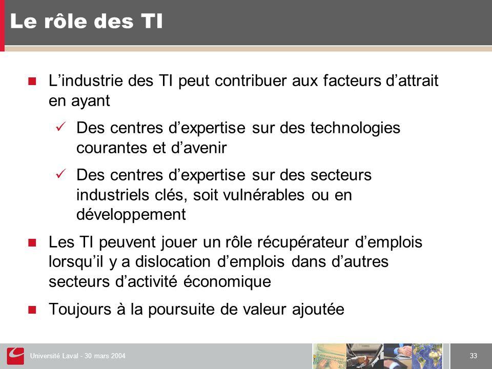Université Laval - 30 mars 200433 Le rôle des TI  L'industrie des TI peut contribuer aux facteurs d'attrait en ayant  Des centres d'expertise sur des technologies courantes et d'avenir  Des centres d'expertise sur des secteurs industriels clés, soit vulnérables ou en développement  Les TI peuvent jouer un rôle récupérateur d'emplois lorsqu'il y a dislocation d'emplois dans d'autres secteurs d'activité économique  Toujours à la poursuite de valeur ajoutée