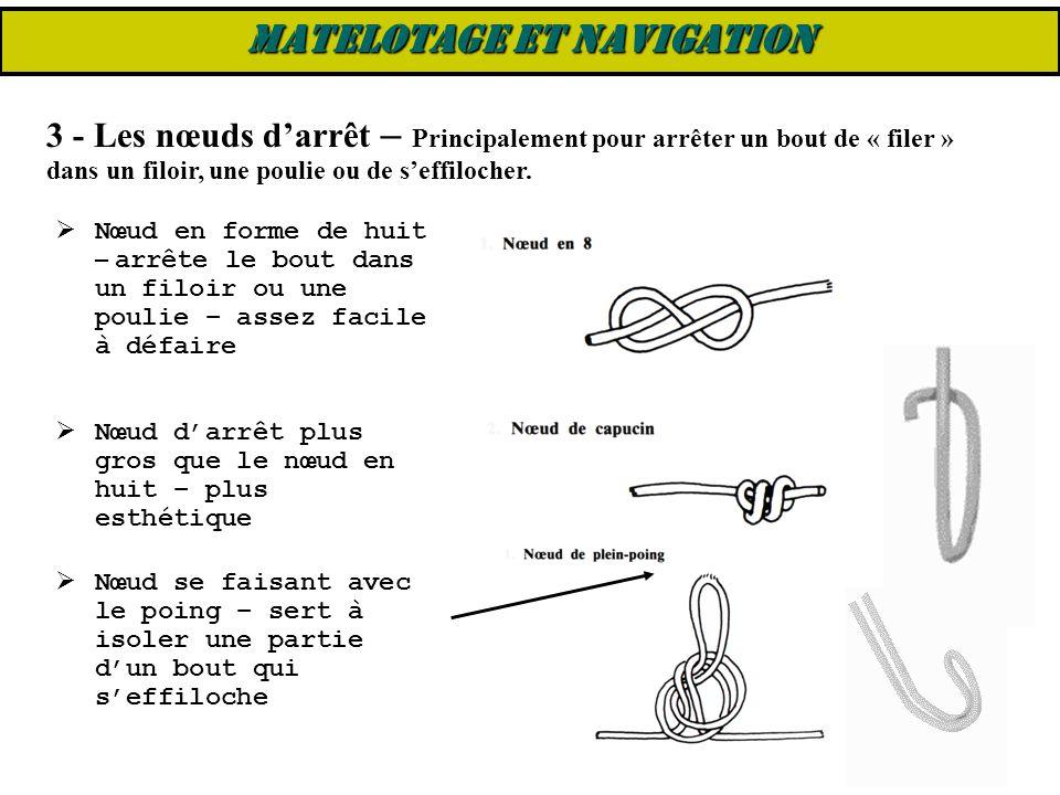  Nœud en forme de huit – arrête le bout dans un filoir ou une poulie – assez facile à défaire  Nœud d'arrêt plus gros que le nœud en huit – plus est