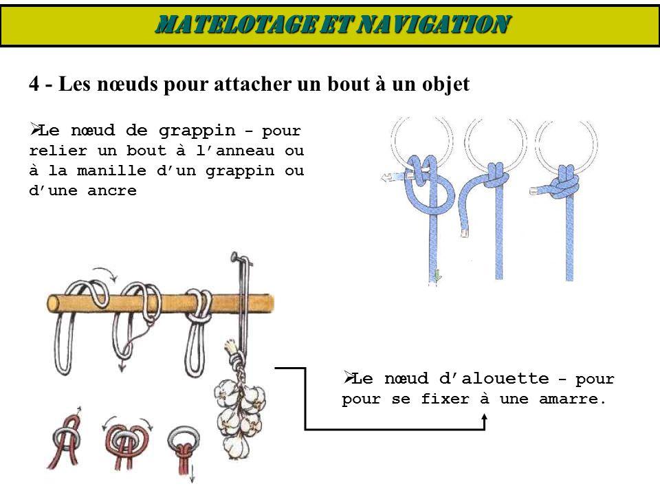 4 - Les nœuds pour attacher un bout à un objet  Le nœud de grappin – pour relier un bout à l'anneau ou à la manille d'un grappin ou d'une ancre  Le
