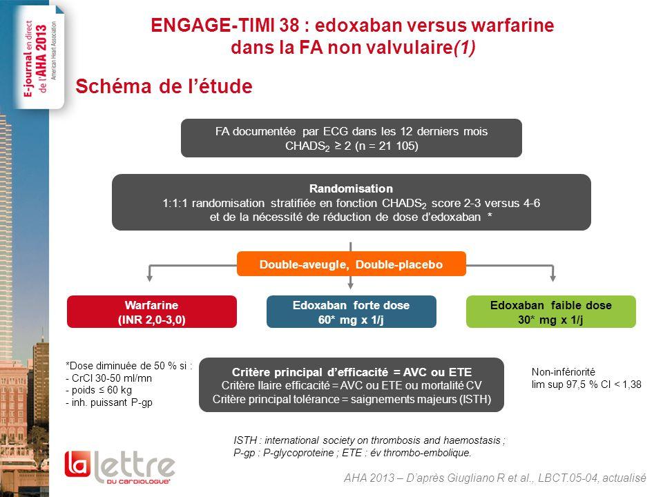 ENGAGE-TIMI 38 : edoxaban versus warfarine dans la FA non valvulaire(1) Schéma de l'étude AHA 2013 – D'après Giugliano R et al., LBCT.05-04, actualisé