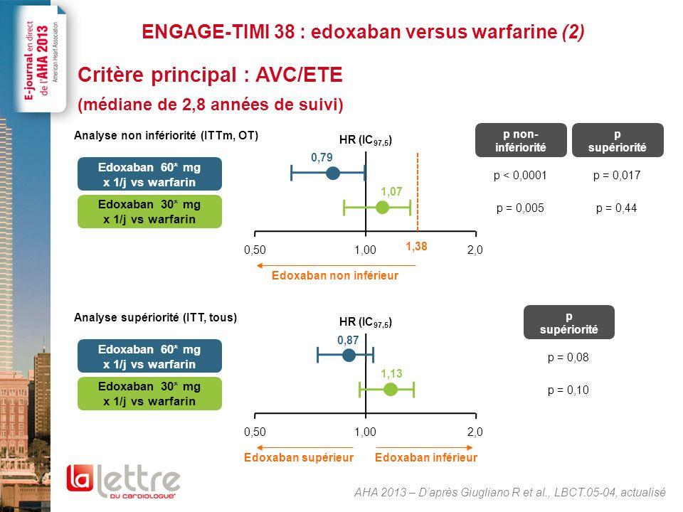 ENGAGE-TIMI 38 : edoxaban versus warfarine (2) Critère principal : AVC/ETE (médiane de 2,8 années de suivi) AHA 2013 – D'après Giugliano R et al., LBC