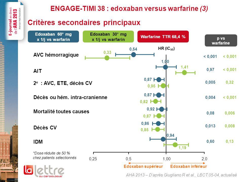 ENGAGE-TIMI 38 : edoxaban versus warfarine (3) Critères secondaires principaux AHA 2013 – D'après Giugliano R et al., LBCT.05-04, actualisé 0,51,002,0