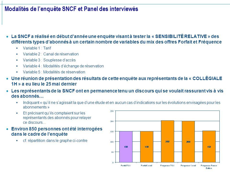 Modalités de l'enquête SNCF et Panel des interviewés  La SNCF a réalisé en début d'année une enquête visant à tester la « SENSIBILITÉ RELATIVE » des différents types d'abonnés à un certain nombre de variables du mix des offres Forfait et Fréquence  Variable 1 : Tarif  Variable 2 : Canal de réservation  Variable 3 : Souplesse d'accès  Variable 4 : Modalités d'échange de réservation  Variable 5 : Modalités de réservation  Une réunion de présentation des résultats de cette enquête aux représentants de la « COLLÉGIALE 1H » a eu lieu le 25 mai dernier  Les représentants de la SNCF ont en permanence tenu un discours qui se voulait rassurant vis à vis des abonnés…  Indiquant « qu'il ne s'agissait la que d'une étude et en aucun cas d'indications sur les évolutions envisagées pour les abonnements »  Et précisant qu'ils comptaient sur les représentants des abonnés pour relayer ce discours…  Environ 850 personnes ont été interrogées dans le cadre de l'enquête  cf.