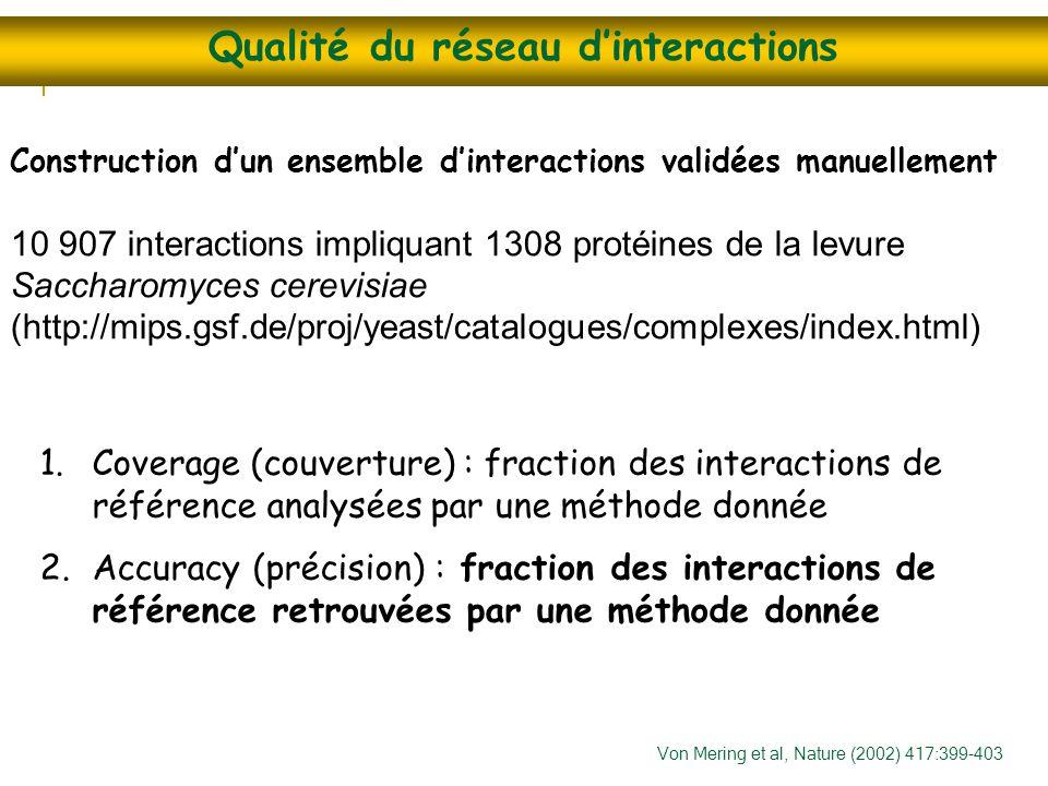 Qualité du réseau d'interactions Construction d'un ensemble d'interactions validées manuellement 10 907 interactions impliquant 1308 protéines de la l