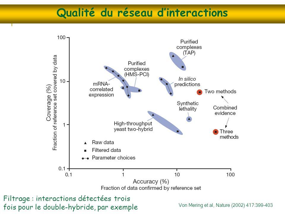 Qualité du réseau d'interactions Von Mering et al, Nature (2002) 417:399-403 Filtrage : interactions détectées trois fois pour le double-hybride, par