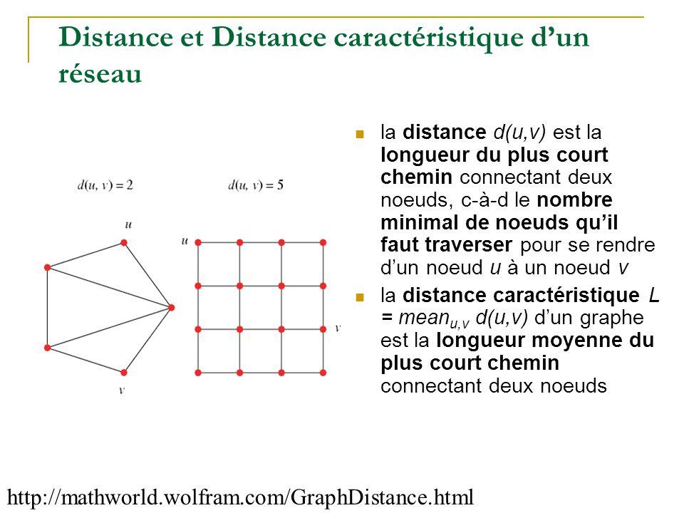 Distance et Distance caractéristique d'un réseau http://mathworld.wolfram.com/GraphDistance.html  la distance d(u,v) est la longueur du plus court ch