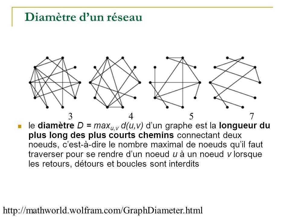 Diamètre d'un réseau http://mathworld.wolfram.com/GraphDiameter.html  le diamètre D = max u,v d(u,v) d'un graphe est la longueur du plus long des plu
