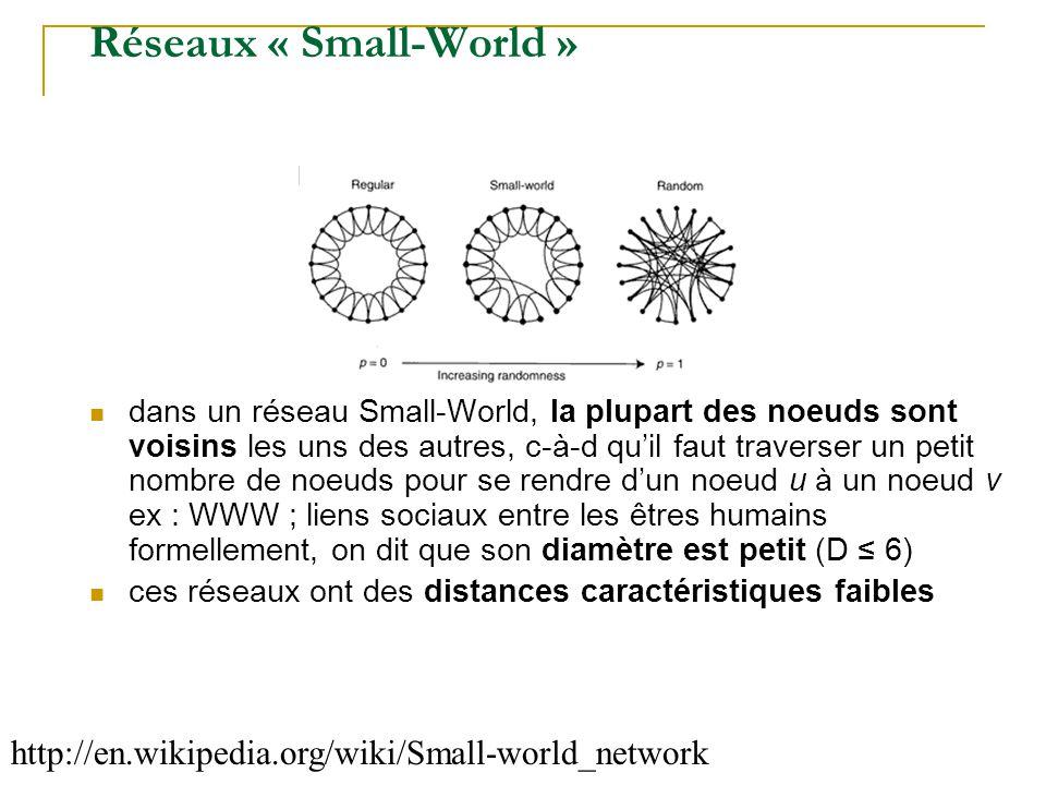 Réseaux « Small-World »  dans un réseau Small-World, la plupart des noeuds sont voisins les uns des autres, c-à-d qu'il faut traverser un petit nombr