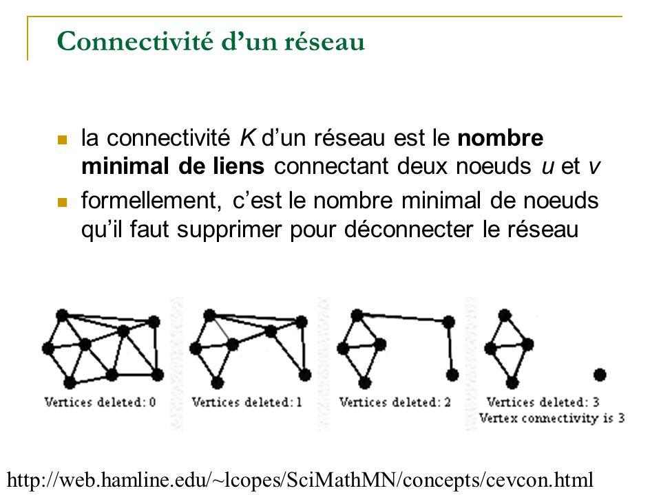 Connectivité d'un réseau http://web.hamline.edu/~lcopes/SciMathMN/concepts/cevcon.html  la connectivité K d'un réseau est le nombre minimal de liens