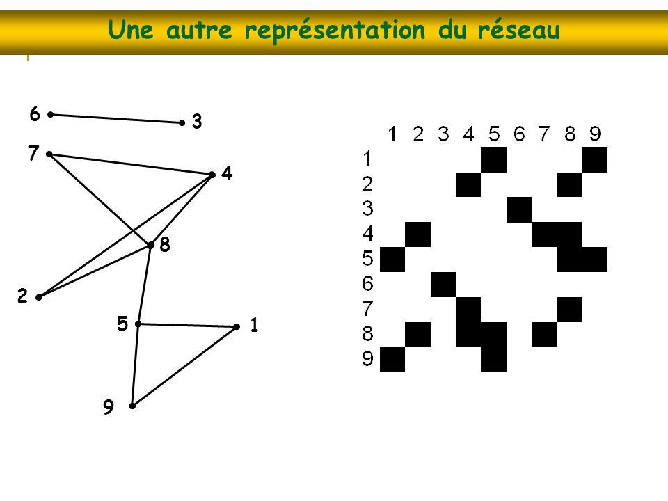 Une autre représentation du réseau 1 9 2 3 4 6 7 8 5