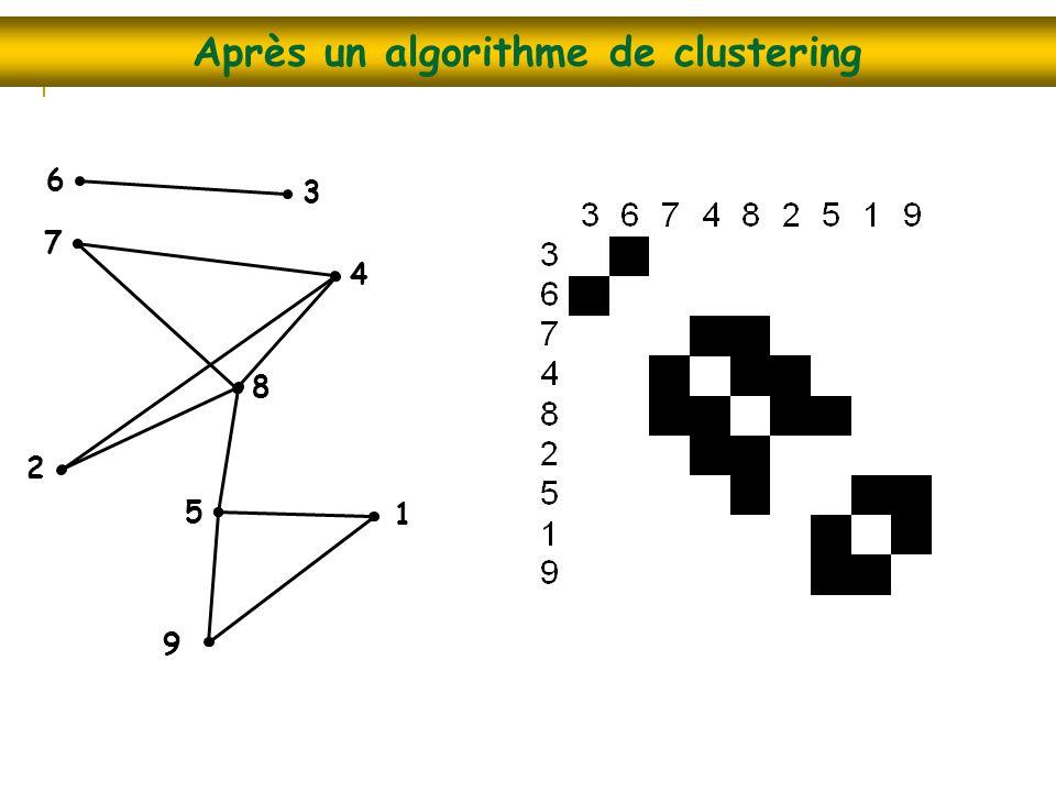 Après un algorithme de clustering 1 9 2 3 4 6 7 8 5