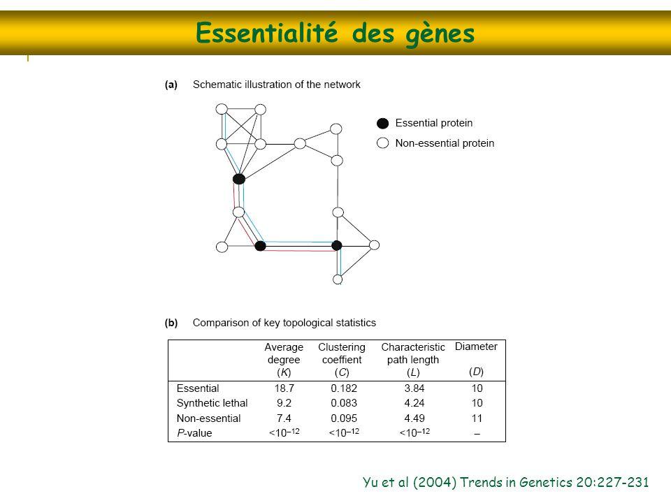 Essentialité des gènes Yu et al (2004) Trends in Genetics 20:227-231