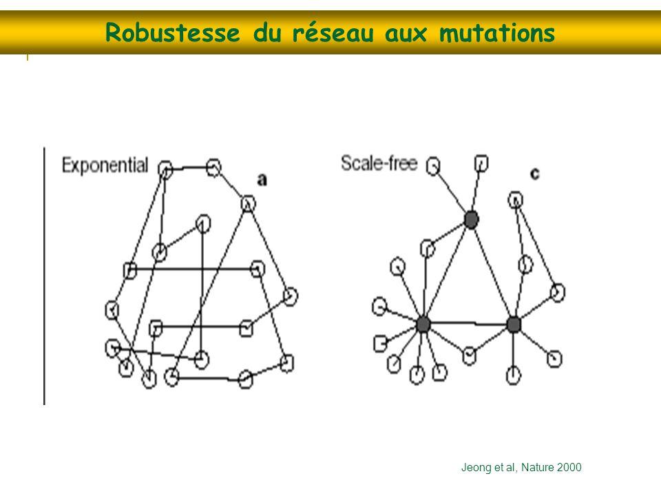 Robustesse du réseau aux mutations Jeong et al, Nature 2000