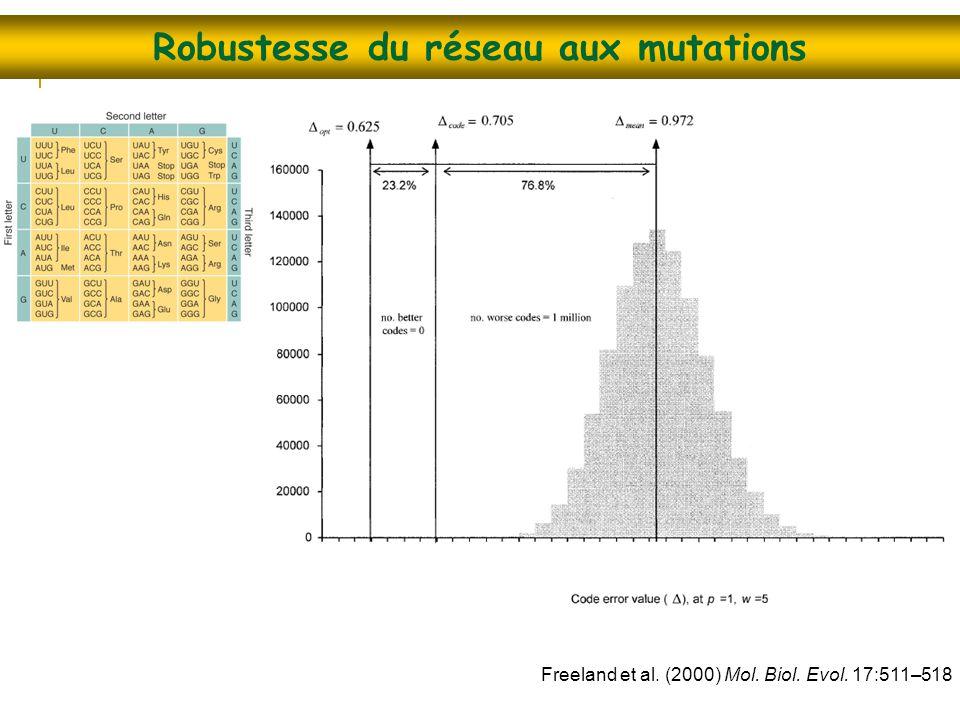 Robustesse du réseau aux mutations Freeland et al. (2000) Mol. Biol. Evol. 17:511–518