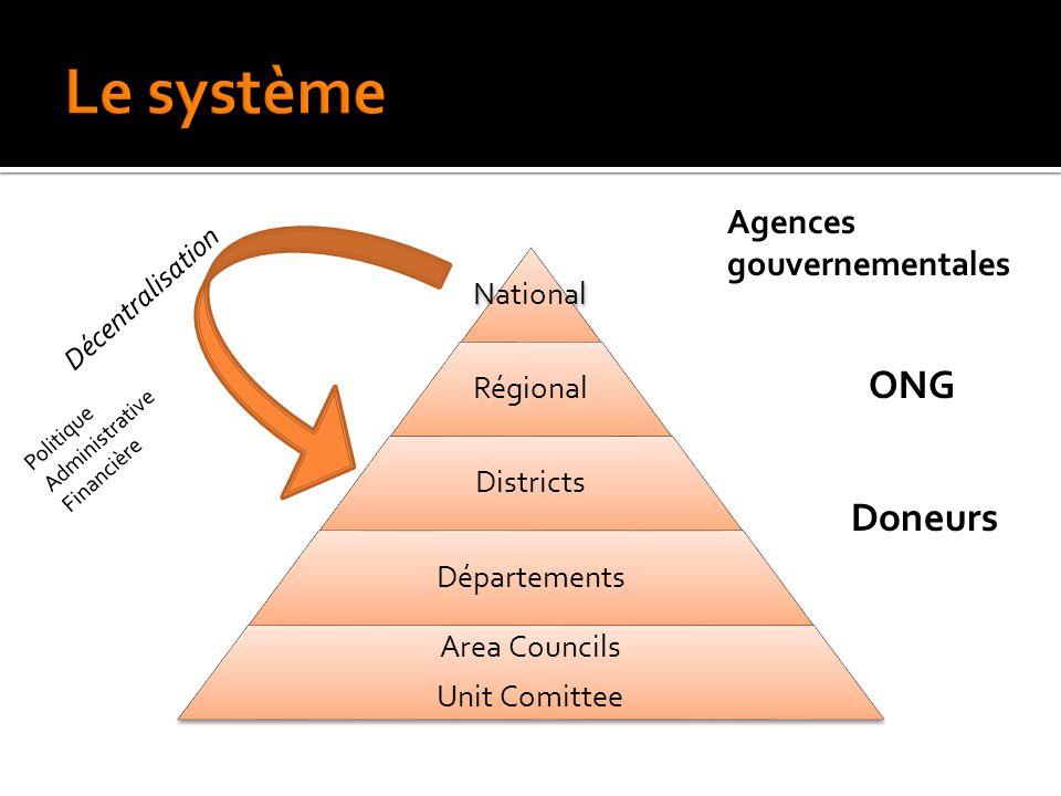 National Régional Districts Départements Area Councils Unit Comittee ONG Agences gouvernementales Doneurs Décentralisation Politique Administrative Financière