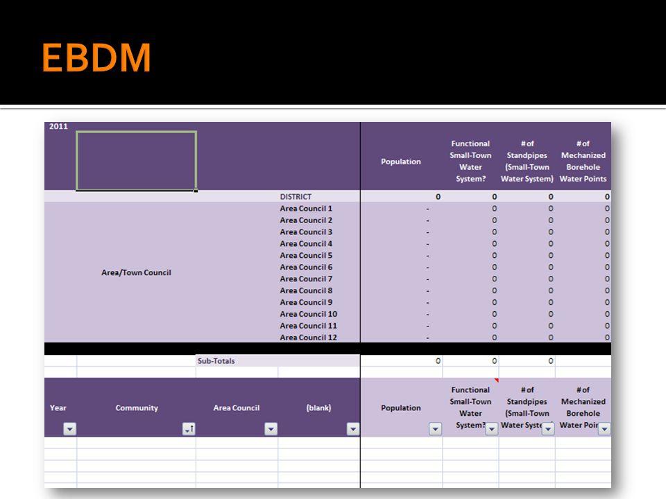  Janvier – Mars: Formation de 3 jours aux 170 districts sur les outils de bases de données (EBDM)  Avril – Août: Exploration (points de levier), JFs en eau et éducation, focus sur EBDM  Août – Décembre: ILGS MOU, Financement LSDGP, Discussion pour mise à l'échelle EBDM, convergence des initiatives