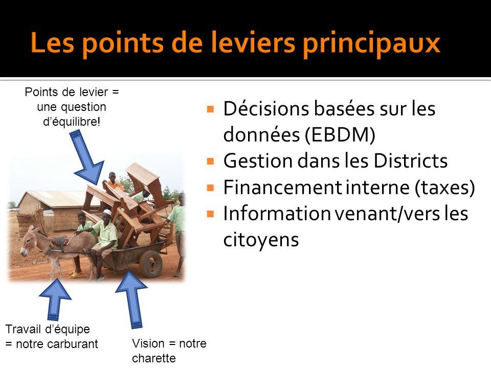  Décisions basées sur les données (EBDM)  Gestion dans les Districts  Financement interne (taxes)  Information venant/vers les citoyens Vision = notre charette Points de levier = une question d'équilibre.
