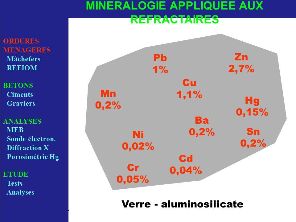 Ni 0,02% Hg 0,15% Pb 1% Zn 2,7% Cu 1,1% Cd 0,04% Sn 0,2% Mn 0,2% Ba 0,2% Cr 0,05% Verre - aluminosilicate ORDURES MENAGERES Mâchefers REFIOM BETONS Ciments Graviers ANALYSES MEB Sonde électron.