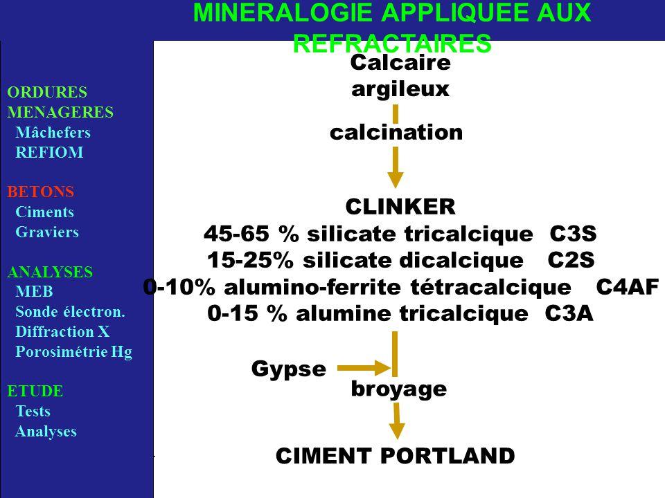 Calcaire argileux calcination Gypse broyage CIMENT PORTLAND ORDURES MENAGERES Mâchefers REFIOM BETONS Ciments Graviers ANALYSES MEB Sonde électron.