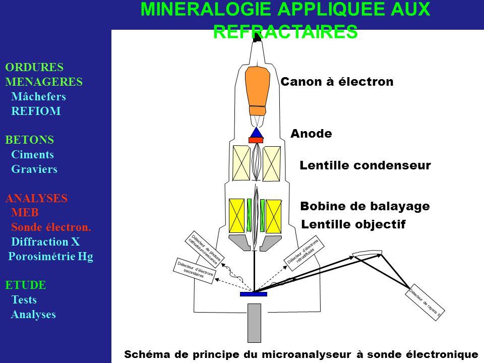 Détecteur de photons cathodoluminescence Détecteur d'électrons rétrodiffusés Détecteur d'électrons secondaires Canon à électron Anode Lentille condenseur Bobine de balayage Lentille objectif Détecteur de rayons X Schéma de principe du microanalyseur à sonde électronique ORDURES MENAGERES Mâchefers REFIOM BETONS Ciments Graviers ANALYSES MEB Sonde électron.