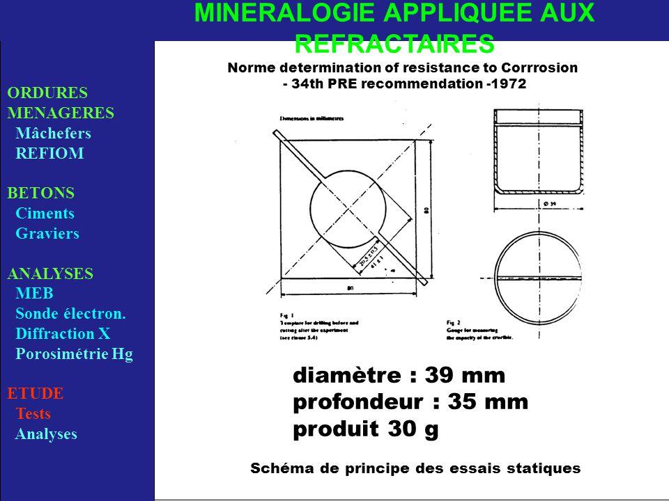 Schéma de principe des essais statiques ORDURES MENAGERES Mâchefers REFIOM BETONS Ciments Graviers ANALYSES MEB Sonde électron.