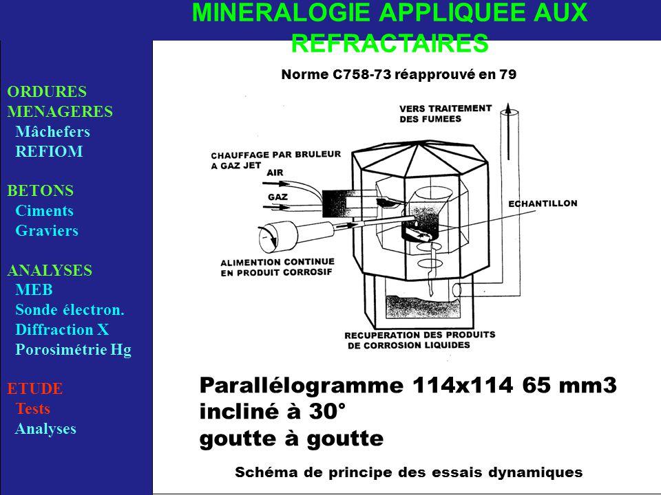 Schéma de principe des essais dynamiques ORDURES MENAGERES Mâchefers REFIOM BETONS Ciments Graviers ANALYSES MEB Sonde électron.