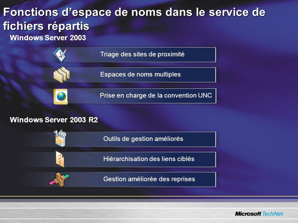 Fonctions d'espace de noms dans le service de fichiers répartis Windows Server 2003 Windows Server 2003 R2 Triage des sites de proximité Espaces de noms multiplesPrise en charge de la convention UNCOutils de gestion améliorésHiérarchisation des liens ciblésGestion améliorée des reprises