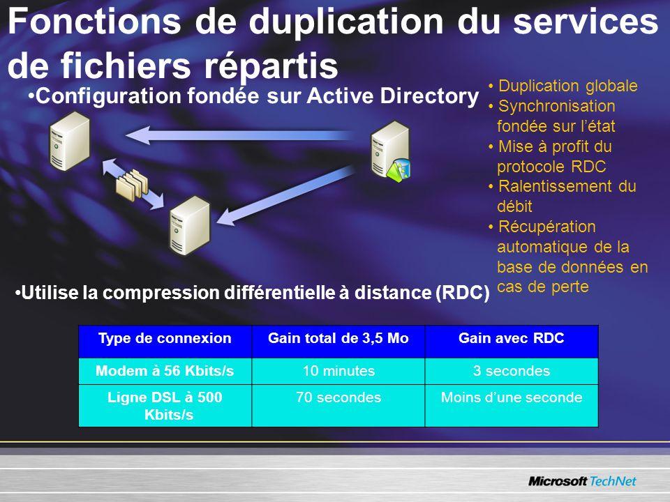Fonctions de duplication du services de fichiers répartis Type de connexionGain total de 3,5 MoGain avec RDC Modem à 56 Kbits/s10 minutes3 secondes Ligne DSL à 500 Kbits/s 70 secondesMoins d'une seconde •Utilise la compression différentielle à distance (RDC) •Configuration fondée sur Active Directory • Duplication globale • Synchronisation fondée sur l'état • Mise à profit du protocole RDC • Ralentissement du débit • Récupération automatique de la base de données en cas de perte