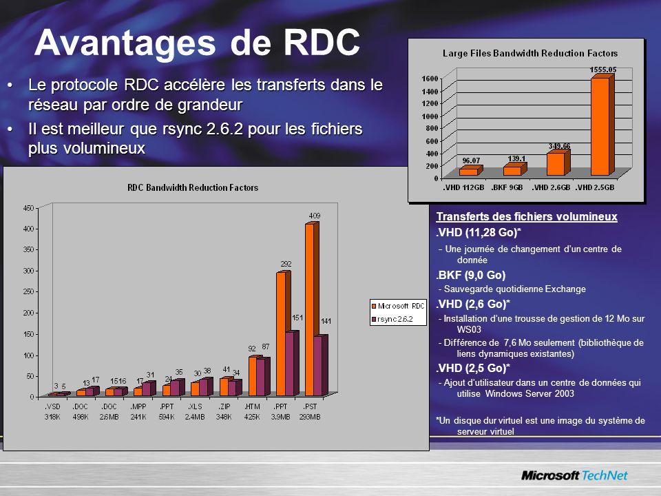 Avantages de RDC •Le protocole RDC accélère les transferts dans le réseau par ordre de grandeur •Il est meilleur que rsync 2.6.2 pour les fichiers plus volumineux Transferts des fichiers volumineux.VHD (11,28 Go)* - Une journée de changement d'un centre de donnée.BKF (9,0 Go) - Sauvegarde quotidienne Exchange.VHD (2,6 Go)* - Installation d'une trousse de gestion de 12 Mo sur WS03 - Différence de 7,6 Mo seulement (bibliothèque de liens dynamiques existantes).VHD (2,5 Go)* - Ajout d'utilisateur dans un centre de données qui utilise Windows Server 2003 *Un disque dur virtuel est une image du système de serveur virtuel