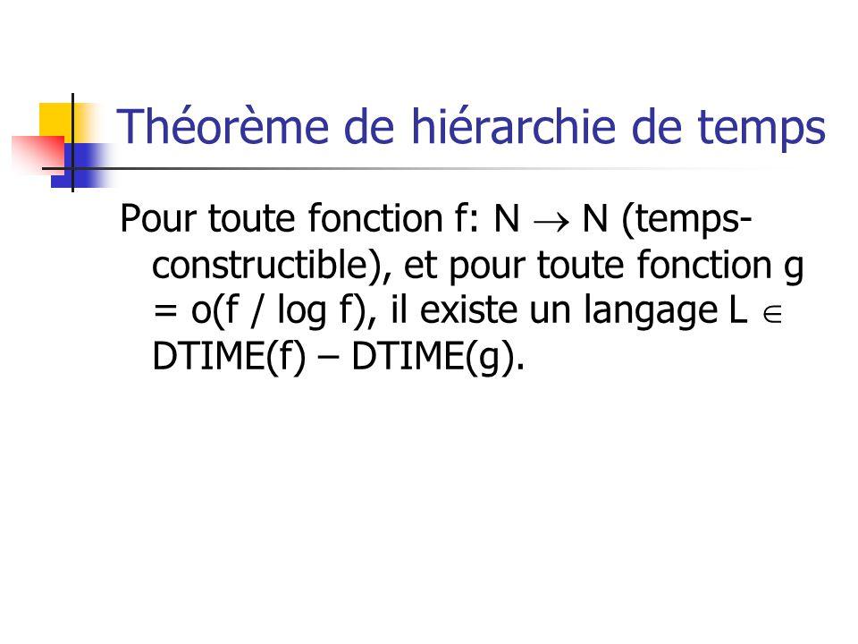 Théorème de hiérarchie de temps Pour toute fonction f: N  N (temps- constructible), et pour toute fonction g = o(f / log f), il existe un langage L  DTIME(f) – DTIME(g).