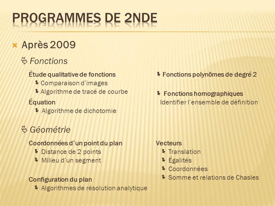 Après 2009  Fonctions Équation  Fonctions polynômes de degré 2  Fonctions homographiques  Géométrie Coordonnées d'un point du planVecteurs  Éga
