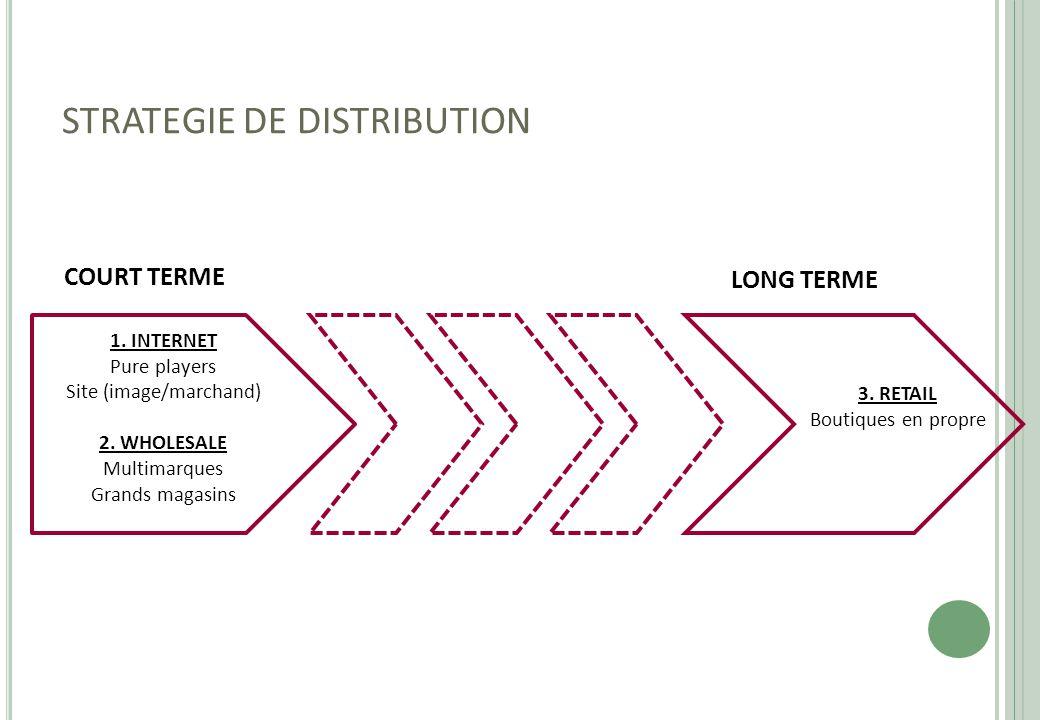 STRATEGIE DE DISTRIBUTION 1. INTERNET Pure players Site (image/marchand) 2. WHOLESALE Multimarques Grands magasins 3. RETAIL Boutiques en propre COURT
