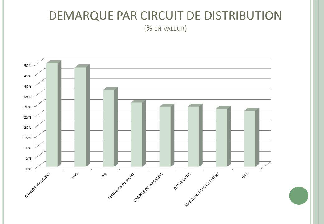 DEMARQUE PAR CIRCUIT DE DISTRIBUTION (% EN VALEUR )