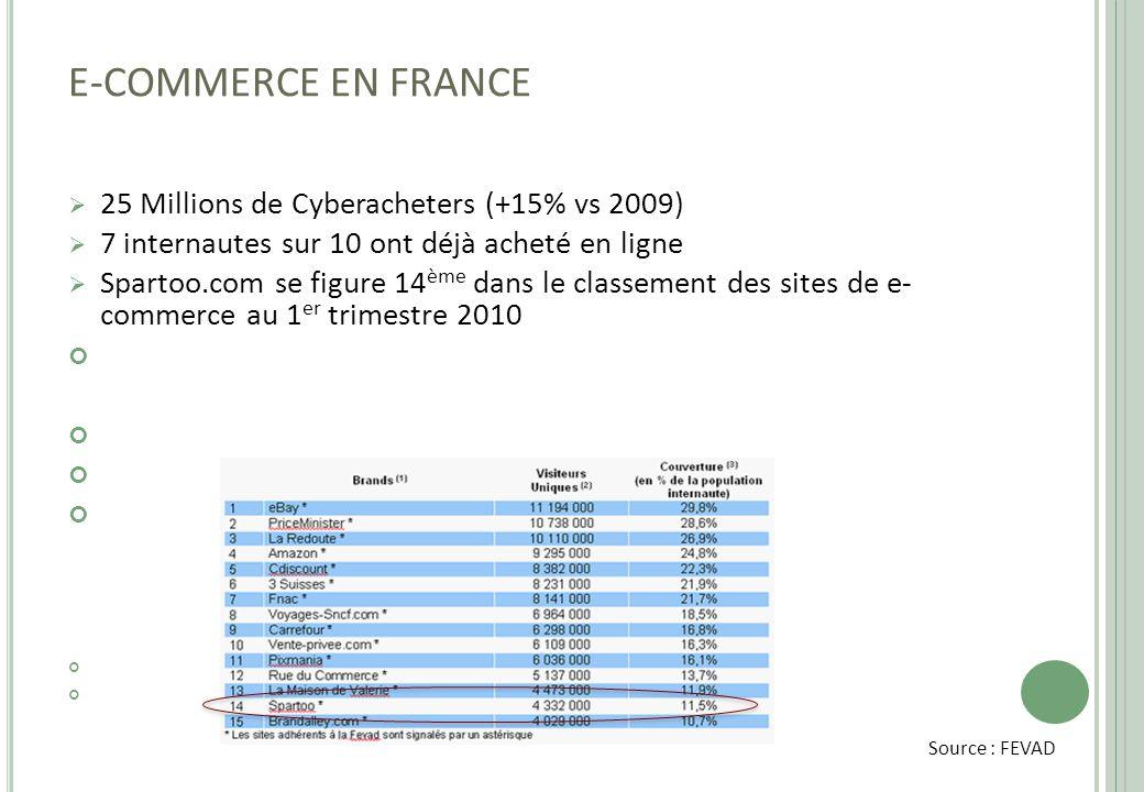E-COMMERCE EN FRANCE  25 Millions de Cyberacheters (+15% vs 2009)  7 internautes sur 10 ont déjà acheté en ligne  Spartoo.com se figure 14 ème dans