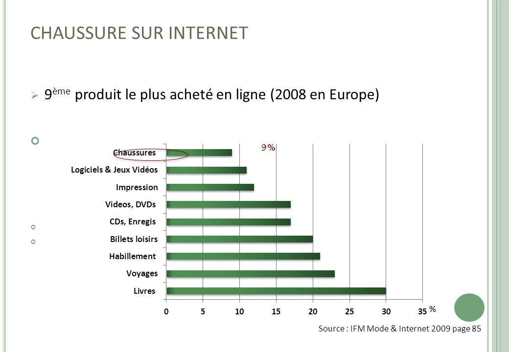 CHAUSSURE SUR INTERNET  9 ème produit le plus acheté en ligne (2008 en Europe) Source : IFM Mode & Internet 2009 page 85 9% %