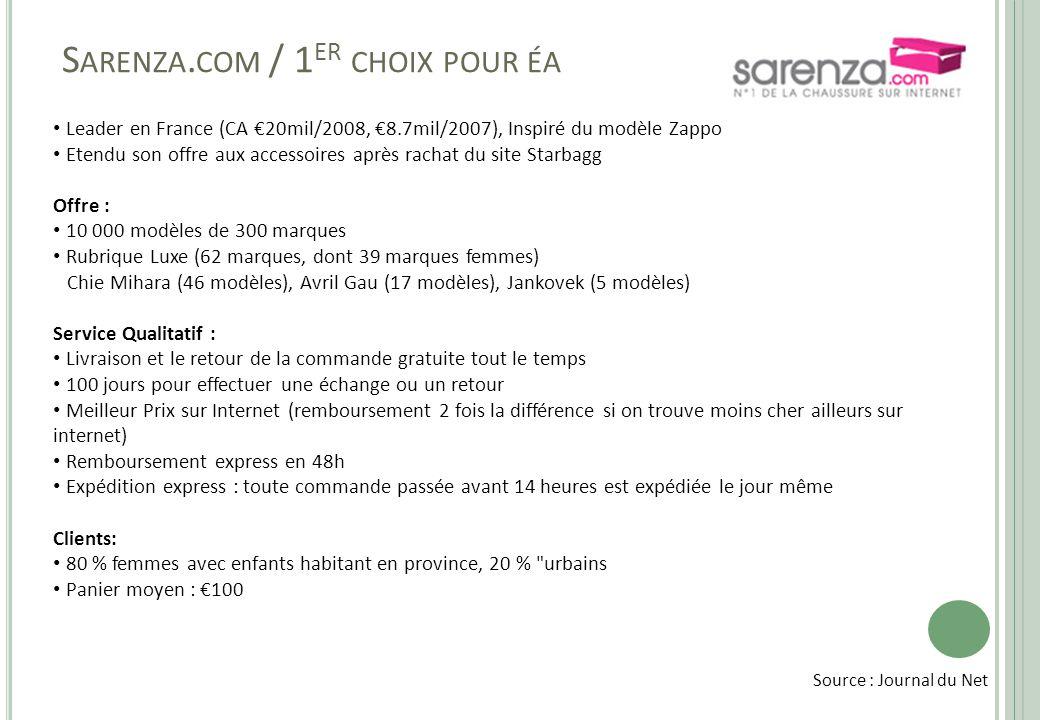 S ARENZA. COM / 1 ER CHOIX POUR ÉA • Leader en France (CA €20mil/2008, €8.7mil/2007), Inspiré du modèle Zappo • Etendu son offre aux accessoires après