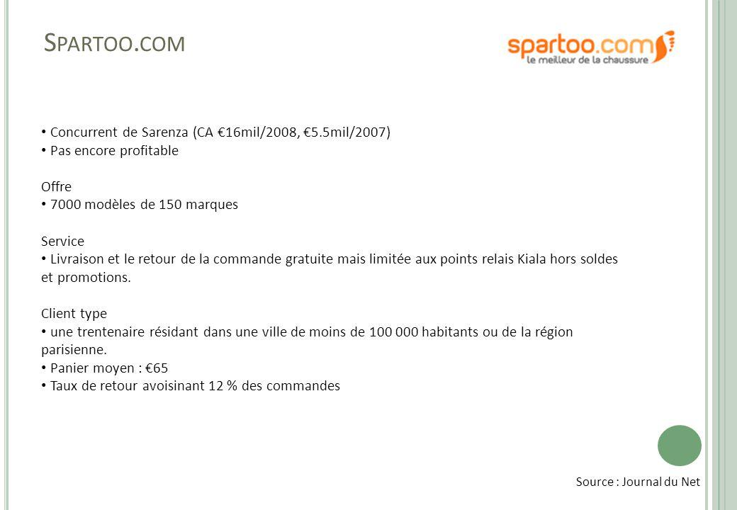 S PARTOO. COM • Concurrent de Sarenza (CA €16mil/2008, €5.5mil/2007) • Pas encore profitable Offre • 7000 modèles de 150 marques Service • Livraison e