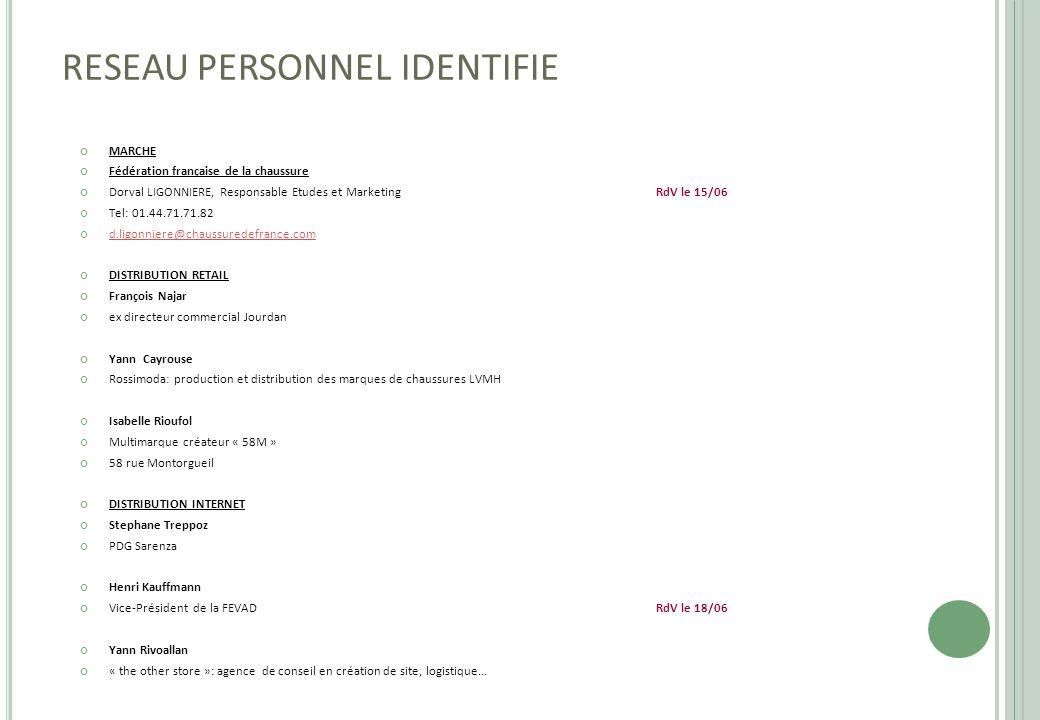 RESEAU PERSONNEL IDENTIFIE MARCHE Fédération française de la chaussure Dorval LIGONNIERE, Responsable Etudes et MarketingRdV le 15/06 Tel: 01.44.71.71