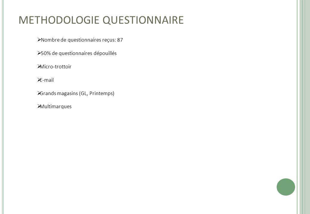 METHODOLOGIE QUESTIONNAIRE  Nombre de questionnaires reçus: 87  50% de questionnaires dépouillés  Micro-trottoir  E-mail  Grands magasins (GL, Pr