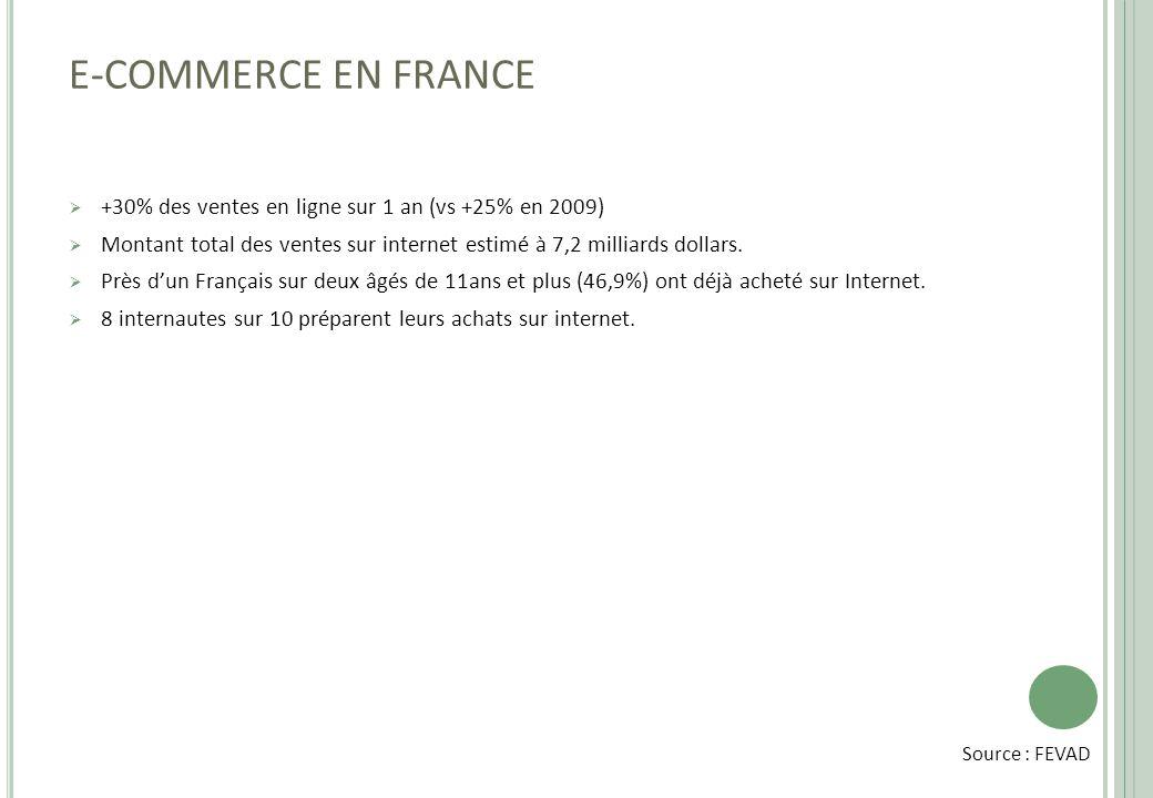 E-COMMERCE EN FRANCE  +30% des ventes en ligne sur 1 an (vs +25% en 2009)  Montant total des ventes sur internet estimé à 7,2 milliards dollars.  P