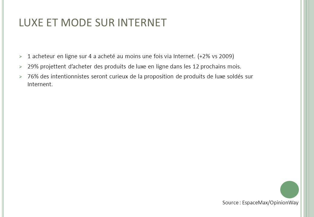 LUXE ET MODE SUR INTERNET  1 acheteur en ligne sur 4 a acheté au moins une fois via Internet. (+2% vs 2009)  29% projettent d'acheter des produits d